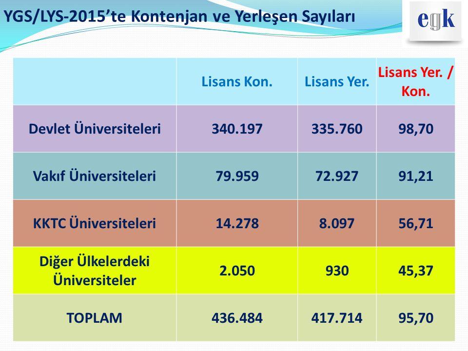 YGS/LYS-2015'te Kontenjan ve Yerleşen Sayıları Lisans Kon.Lisans Yer. Lisans Yer. / Kon. Devlet Üniversiteleri340.197335.76098,70 Vakıf Üniversiteleri