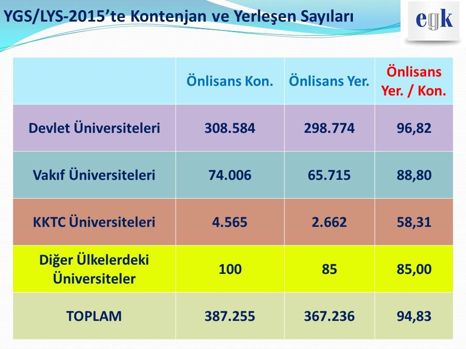YGS/LYS-2015'te Kontenjan ve Yerleşen Sayıları Önlisans Kon.Önlisans Yer. Önlisans Yer. / Kon. Devlet Üniversiteleri308.584298.77496,82 Vakıf Üniversi