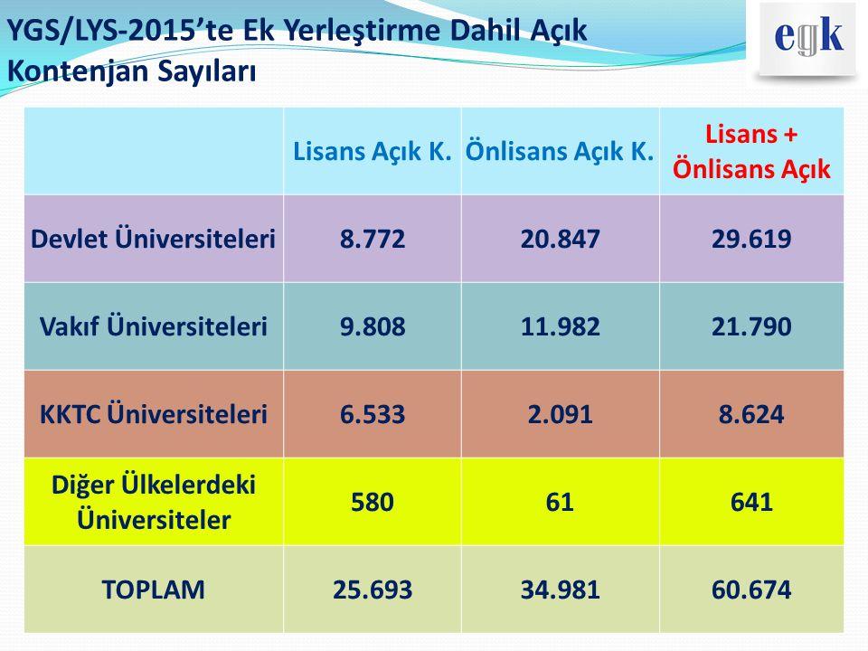 YGS/LYS-2015'te Ek Yerleştirme Dahil Açık Kontenjan Sayıları Lisans Açık K.Önlisans Açık K. Lisans + Önlisans Açık Devlet Üniversiteleri8.77220.84729.