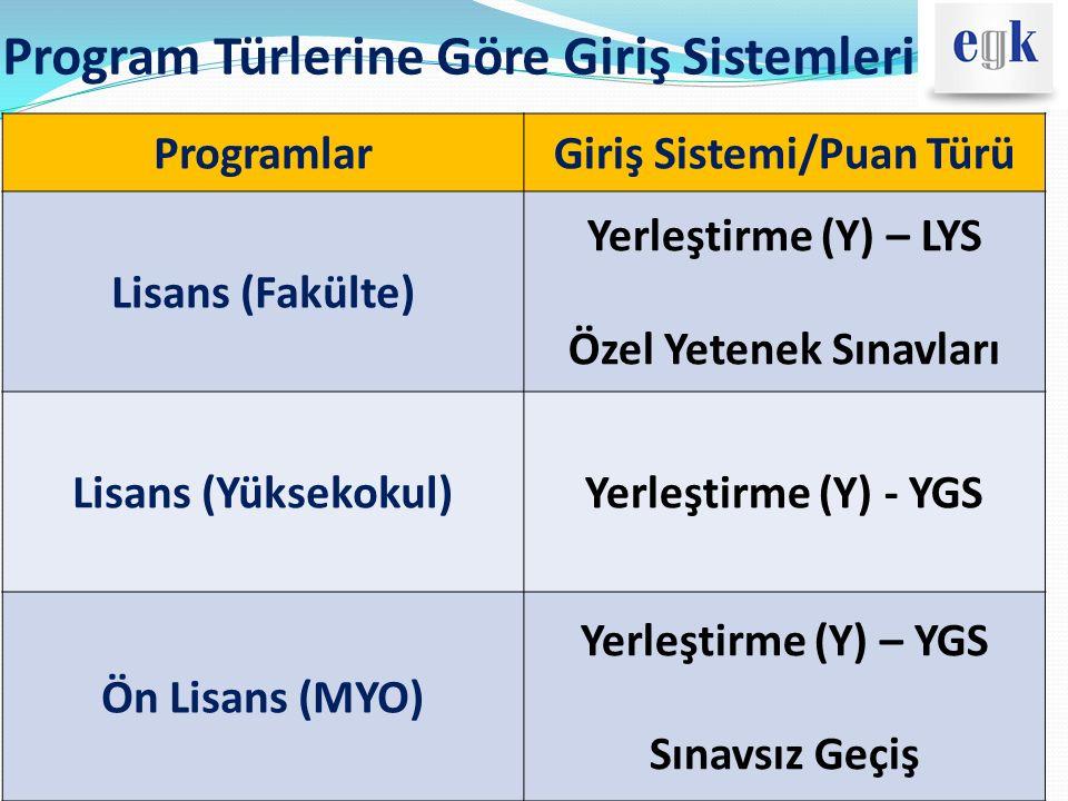 Program Türlerine Göre Giriş Sistemleri ProgramlarGiriş Sistemi/Puan Türü Y-LYS Puanları MF-1-2-3-4 TM-1-2-3 TS-1-2 DİL-1-2-3 Y-YGS PuanlarıYGS-1-2-3-4-5-6