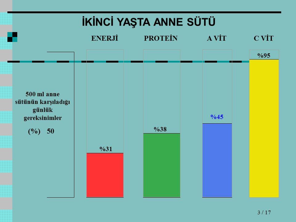 İKİNCİ YAŞTA ANNE SÜTÜ ENERJİPROTEİNA VİTC VİT 500 ml anne sütünün karşıladığı günlük gereksinimler (%)50 %31 %38 %45 %95 3 / 17