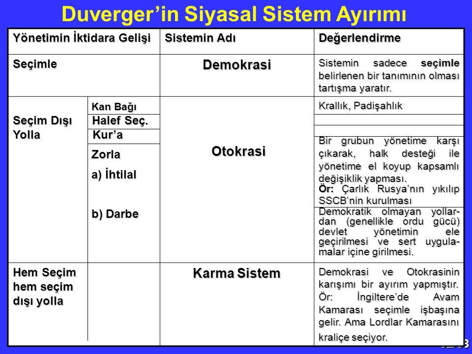 32/68 Duverger'in Siyasal Sistem Ayırımı Yönetimin İktidara Gelişi Sistemin Adı Değerlendirme SeçimleDemokrasi Sistemin sadece seçimle belirlenen bir