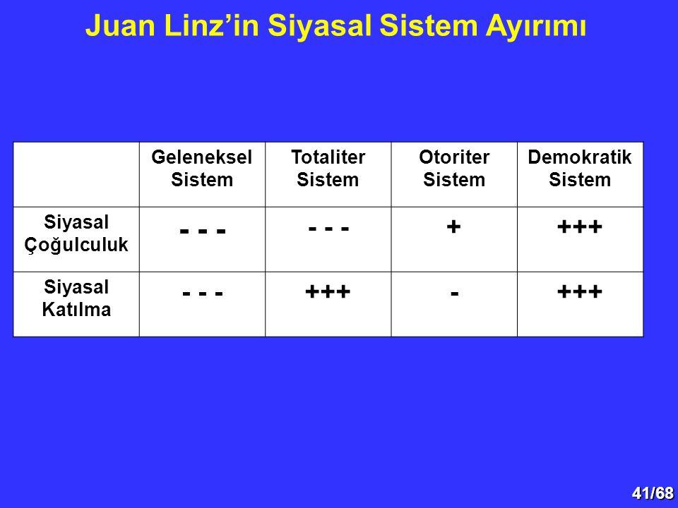 41/68 Juan Linz'in Siyasal Sistem Ayırımı Geleneksel Sistem Totaliter Sistem Otoriter Sistem Demokratik Sistem Siyasal Çoğulculuk - - - ++++ Siyasal K