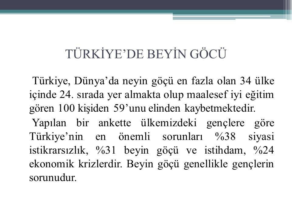TÜRKİYE'DE BEYİN GÖCÜ Türkiye, Dünya'da neyin göçü en fazla olan 34 ülke içinde 24.