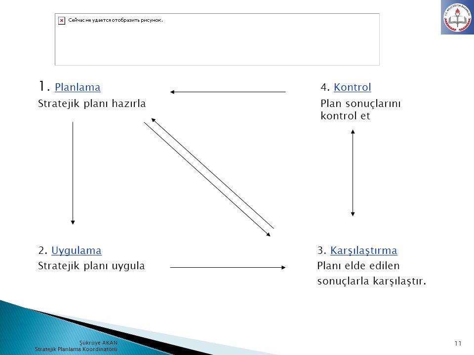 1. Planlama 4. Kontrol Stratejik planı hazırla Plan sonuçlarını kontrol et 2. Uygulama3. Karşılaştırma Stratejik planı uygulaPlanı elde edilen sonuçla