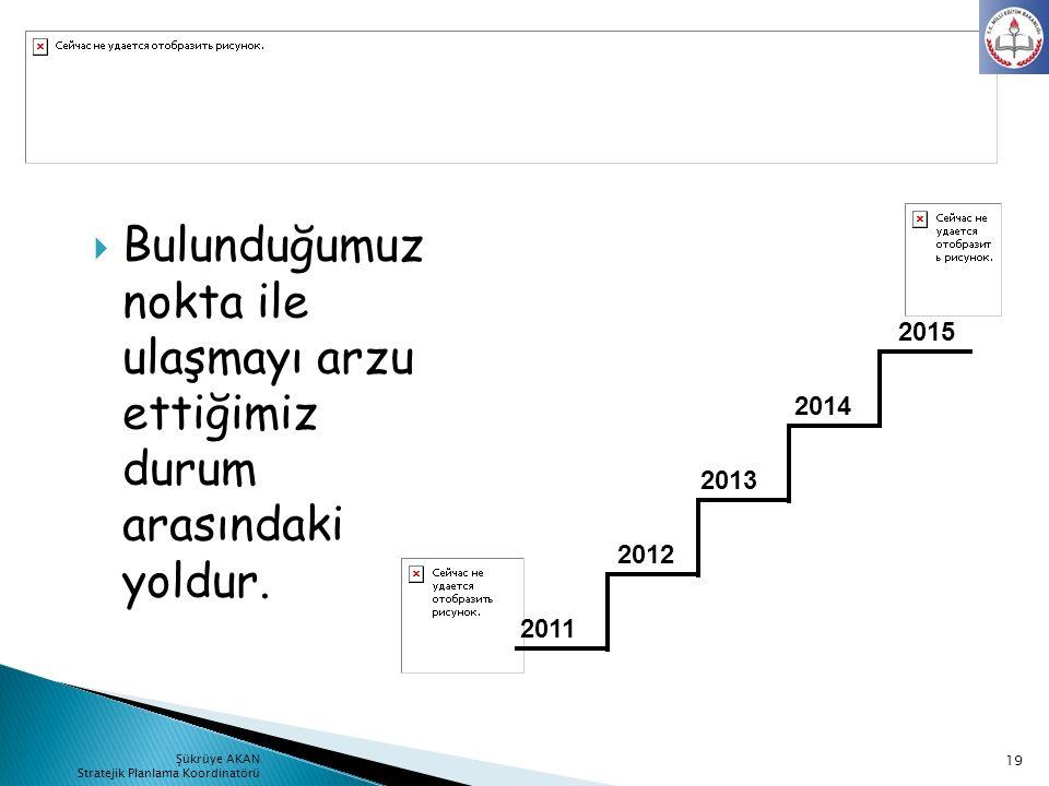  Bulunduğumuz nokta ile ulaşmayı arzu ettiğimiz durum arasındaki yoldur. 2011 2015 2012 2013 2014 19 Şükrüye AKAN Stratejik Planlama Koordinatörü