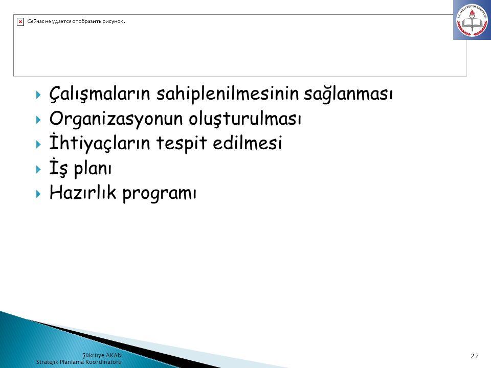 Çalışmaların sahiplenilmesinin sağlanması  Organizasyonun oluşturulması  İhtiyaçların tespit edilmesi  İş planı  Hazırlık programı 27 Şükrüye AK
