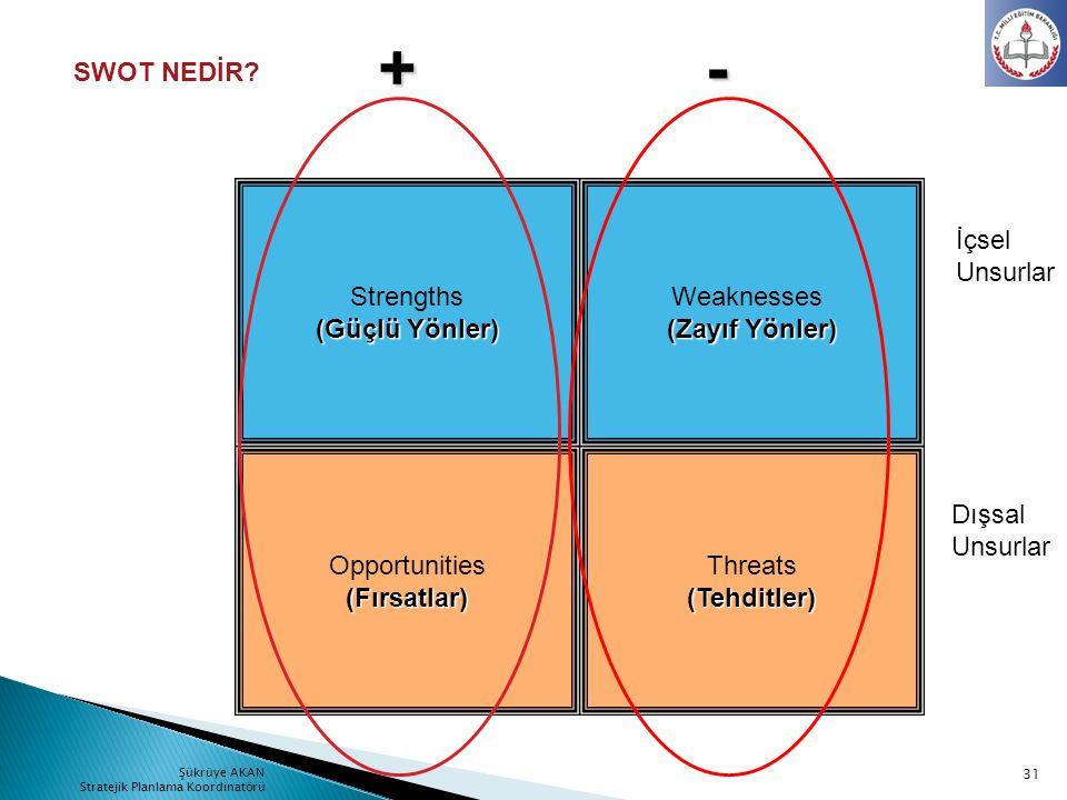 Threats(Tehditler) Opportunities(Fırsatlar) Strengths (Güçlü Yönler) Weaknesses (Zayıf Yönler) Dışsal Unsurlar İçsel Unsurlar +- SWOT NEDİR? 31 Şükrüy