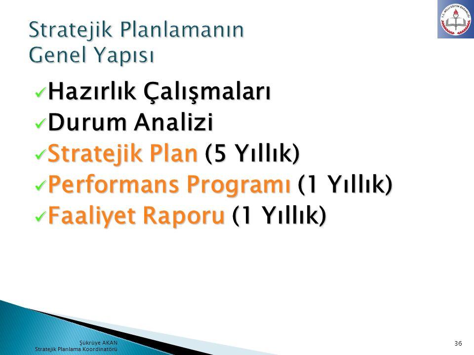 Hazırlık Çalışmaları Hazırlık Çalışmaları Durum Analizi Durum Analizi Stratejik Plan (5 Yıllık) Stratejik Plan (5 Yıllık) Performans Programı (1 Yıllı