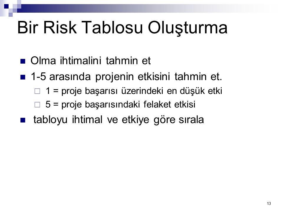 13 Bir Risk Tablosu Oluşturma Olma ihtimalini tahmin et 1-5 arasında projenin etkisini tahmin et.  1 = proje başarısı üzerindeki en düşük etki  5 =