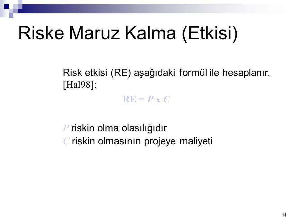 14 Riske Maruz Kalma (Etkisi) Risk etkisi (RE) aşağıdaki formül ile hesaplanır. [Hal98]: RE = P x C P riskin olma olasılığıdır C riskin olmasının proj