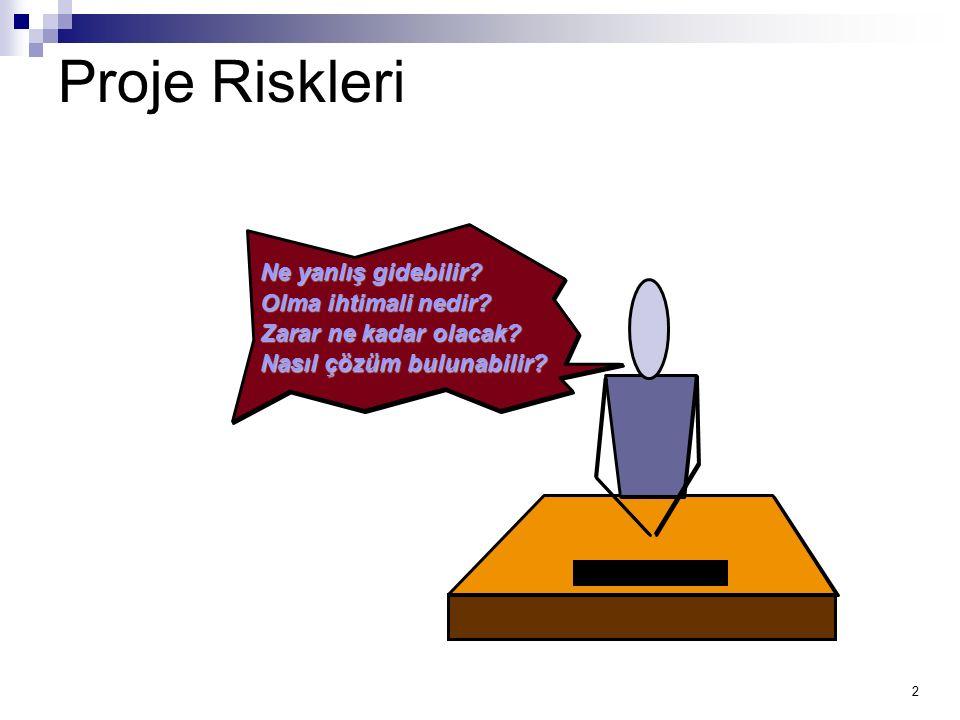 2 Proje Riskleri Ne yanlış gidebilir? Olma ihtimali nedir? Zarar ne kadar olacak? Nasıl çözüm bulunabilir?