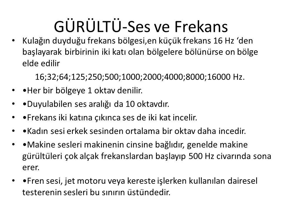 GÜRÜLTÜ-Ses ve Frekans Kulağın duyduğu frekans bölgesi,en küçük frekans 16 Hz 'den başlayarak birbirinin iki katı olan bölgelere bölünürse on bölge elde edilir 16;32;64;125;250;500;1000;2000;4000;8000;16000 Hz.