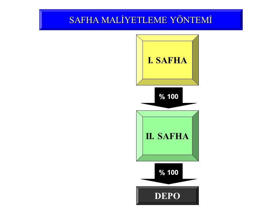SAFHA MALİYETLEME YÖNTEMİ I. SAFHA II. SAFHA % 100 DEPO