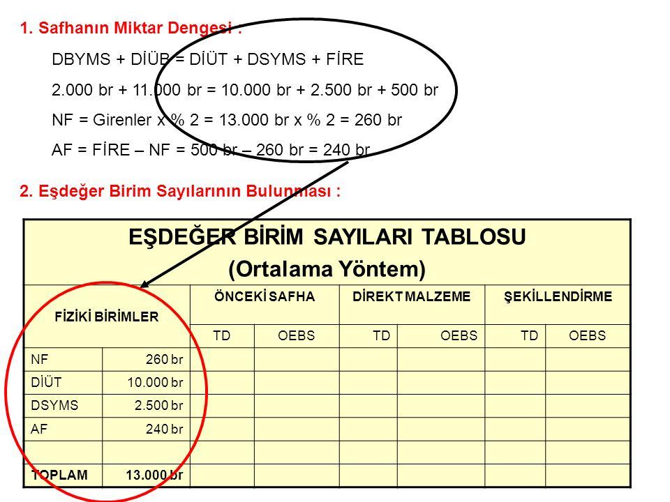 1. Safhanın Miktar Dengesi : DBYMS + DİÜB = DİÜT + DSYMS + FİRE 2.000 br + 11.000 br = 10.000 br + 2.500 br + 500 br NF = Girenler x % 2 = 13.000 br x