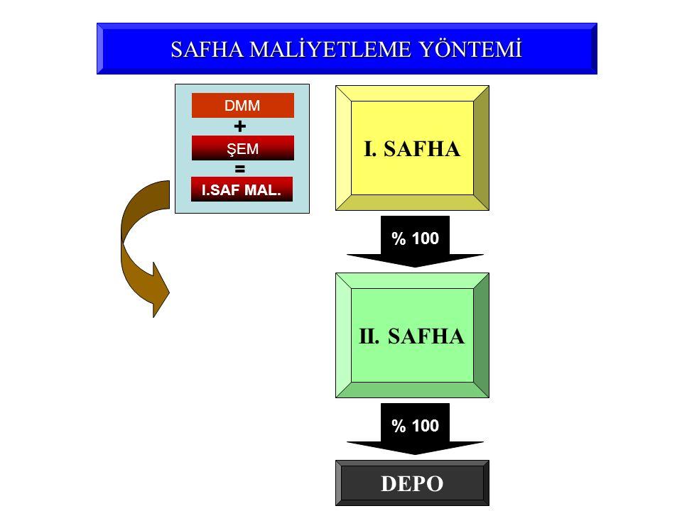 SAFHA MALİYETLEME YÖNTEMİ I. SAFHA II. SAFHA ŞEM + = % 100 DEPO DMM I.SAF MAL.