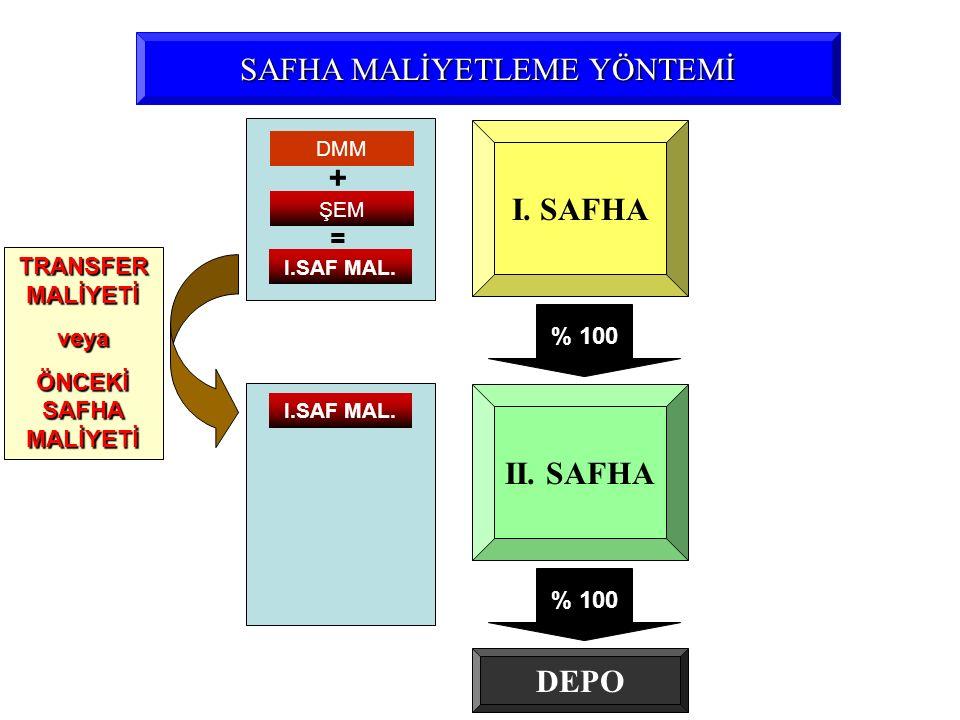 SAFHA MALİYETLEME YÖNTEMİ I. SAFHA II. SAFHA ŞEM + = % 100 DEPO DMM I.SAF MAL. TRANSFER MALİYETİ veya ÖNCEKİ SAFHA MALİYETİ