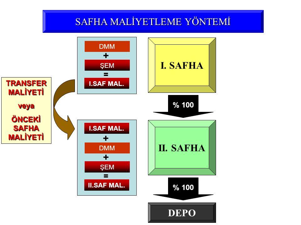 SAFHA MALİYETLEME YÖNTEMİ I. SAFHA II. SAFHA ŞEM + = % 100 DEPO DMM I.SAF MAL. ŞEM + = DMM II.SAF MAL. I.SAF MAL. + TRANSFER MALİYETİ veya ÖNCEKİ SAFH