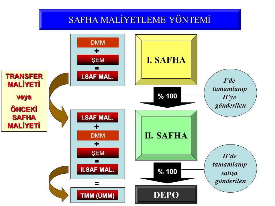 SAFHA MALİYETLEME YÖNTEMİ I. SAFHA II. SAFHA I'de tamamlanıp II'ye gönderilen II'de tamamlanıp satışa gönderilen ŞEM + = % 100 DEPO DMM I.SAF MAL. ŞEM