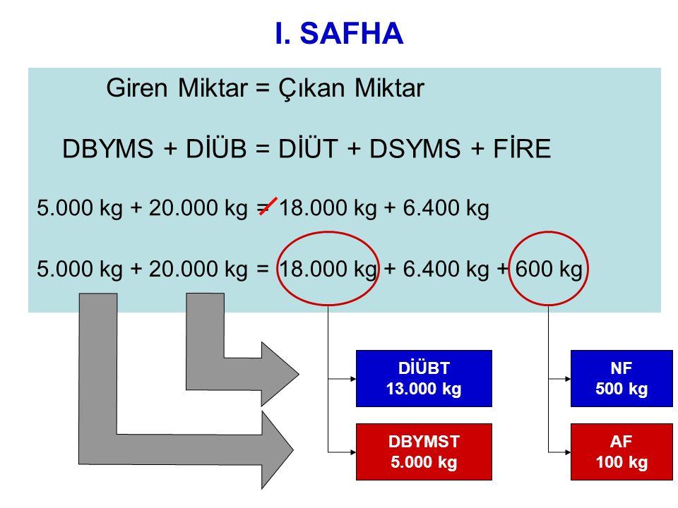 I. SAFHA Giren Miktar=Çıkan Miktar DBYMS + DİÜB=DİÜT + DSYMS + FİRE 5.000 kg + 20.000 kg=18.000 kg + 6.400 kg 5.000 kg + 20.000 kg=18.000 kg + 6.400 k