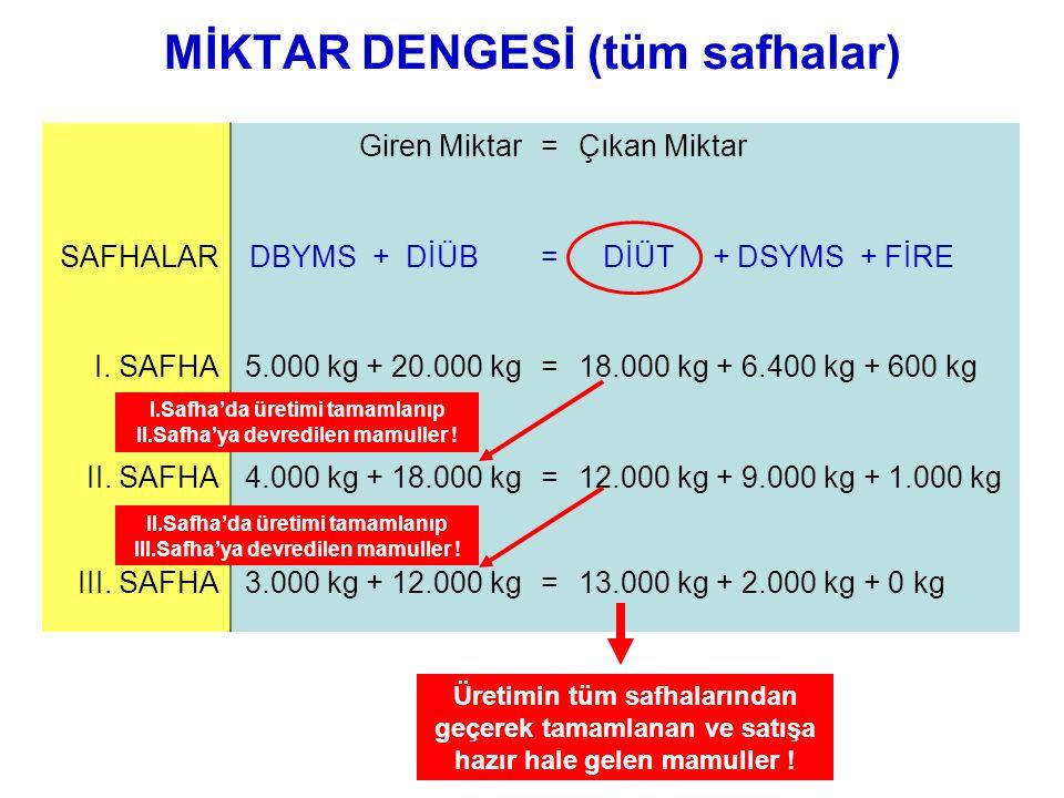 MİKTAR DENGESİ (tüm safhalar) Giren Miktar=Çıkan Miktar SAFHALAR DBYMS + DİÜB= DİÜT + DSYMS + FİRE I. SAFHA5.000 kg + 20.000 kg=18.000 kg + 6.400 kg +
