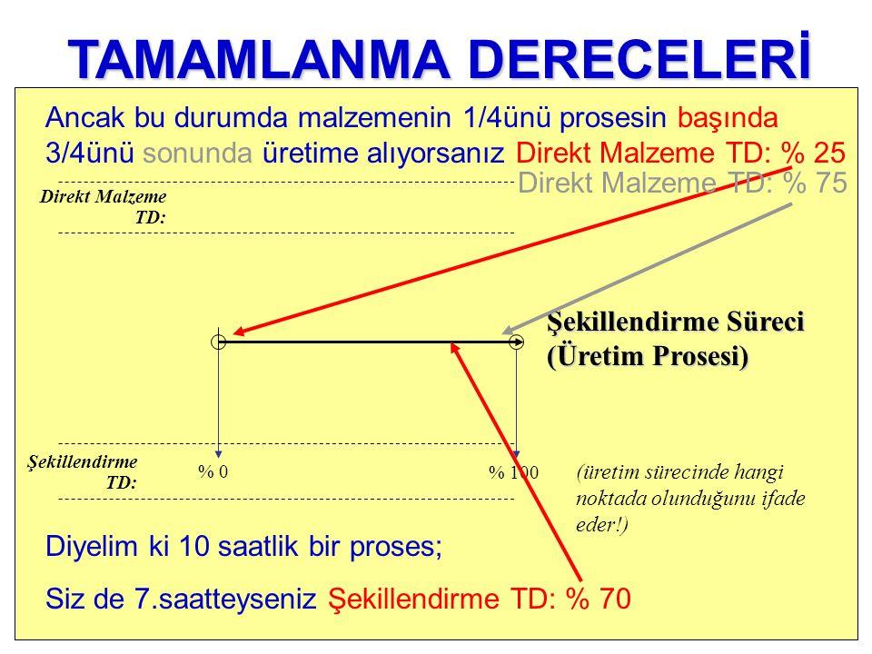 % 0 Şekillendirme TD: Direkt Malzeme TD: % 100 (üretim sürecinde hangi noktada olunduğunu ifade eder!) TAMAMLANMA DERECELERİ Diyelim ki 10 saatlik bir