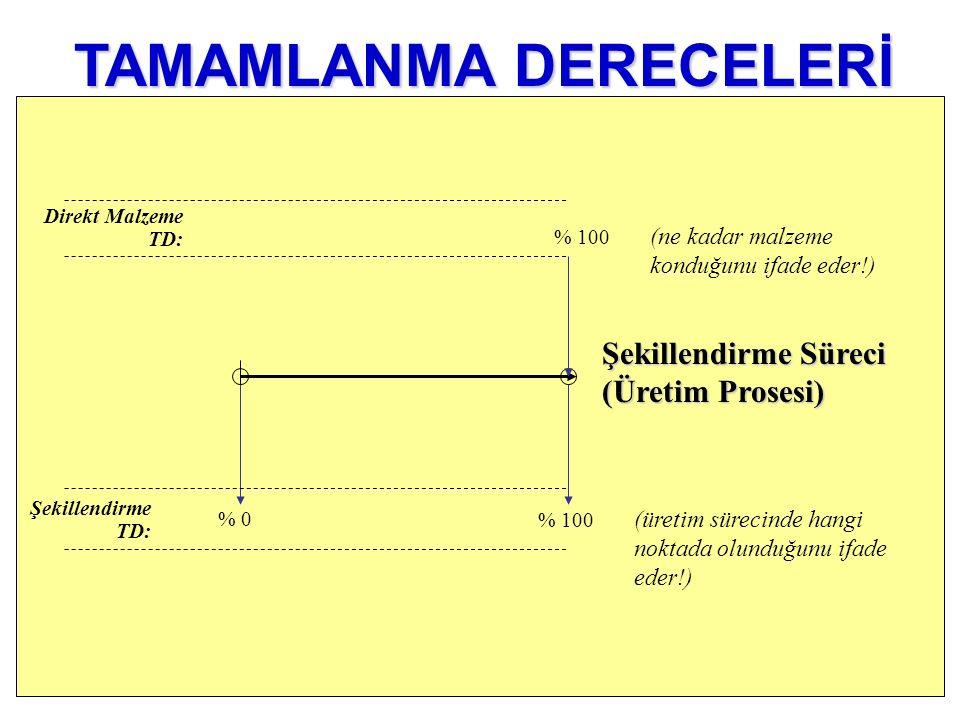 % 0 Şekillendirme TD: % 100 (ne kadar malzeme konduğunu ifade eder!) Direkt Malzeme TD: % 100 (üretim sürecinde hangi noktada olunduğunu ifade eder!)