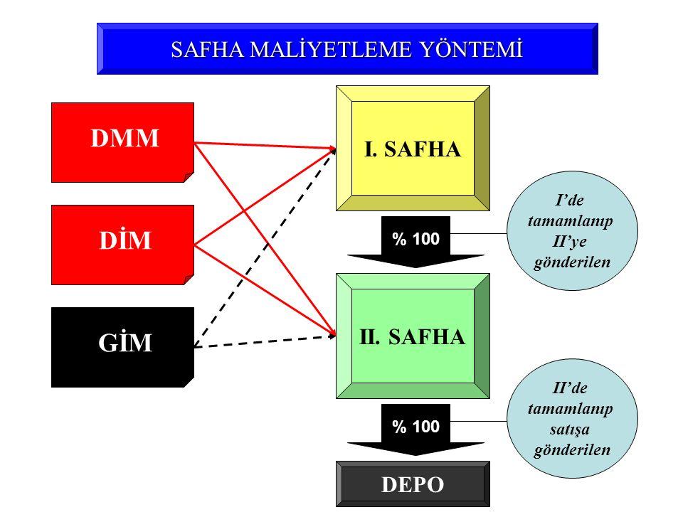 DMM SAFHA MALİYETLEME YÖNTEMİ DİM GİM I. SAFHA II. SAFHA I'de tamamlanıp II'ye gönderilen II'de tamamlanıp satışa gönderilen % 100 DEPO