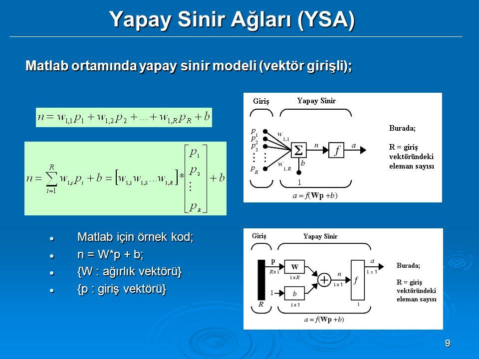 9 Yapay Sinir Ağları (YSA) Matlab ortamında yapay sinir modeli (vektör girişli); Matlab için örnek kod; Matlab için örnek kod; n = W*p + b; n = W*p +