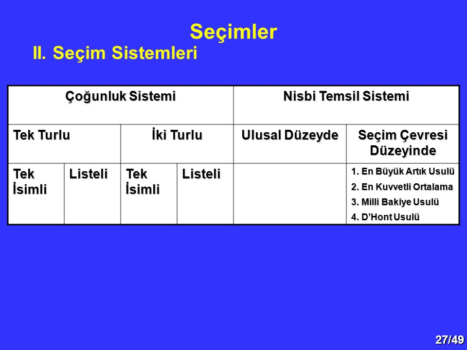 27/49 II. Seçim Sistemleri Seçimler Çoğunluk Sistemi Nisbi Temsil Sistemi Tek Turlu İki Turlu Ulusal Düzeyde Seçim Çevresi Düzeyinde Tek İsimli Listel