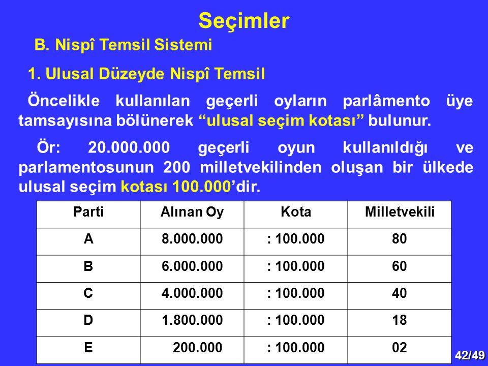 """42/49 B. Nispî Temsil Sistemi 1. Ulusal Düzeyde Nispî Temsil Öncelikle kullanılan geçerli oyların parlâmento üye tamsayısına bölünerek """"ulusal seçim k"""