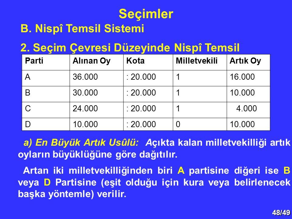 48/49 B. Nispî Temsil Sistemi 2. Seçim Çevresi Düzeyinde Nispî Temsil Seçimler PartiAlınan OyKotaMilletvekiliArtık Oy A36.000: 20.000116.000 B30.000: