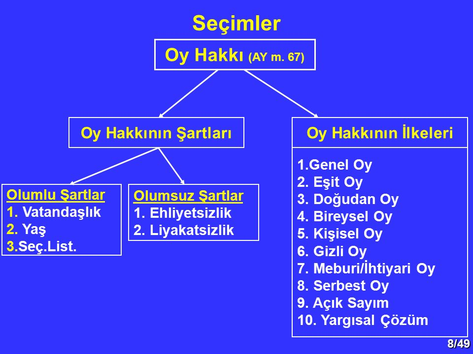 29/49 II.Seçim Sistemleri A. Çoğunluk Sistemi 1.