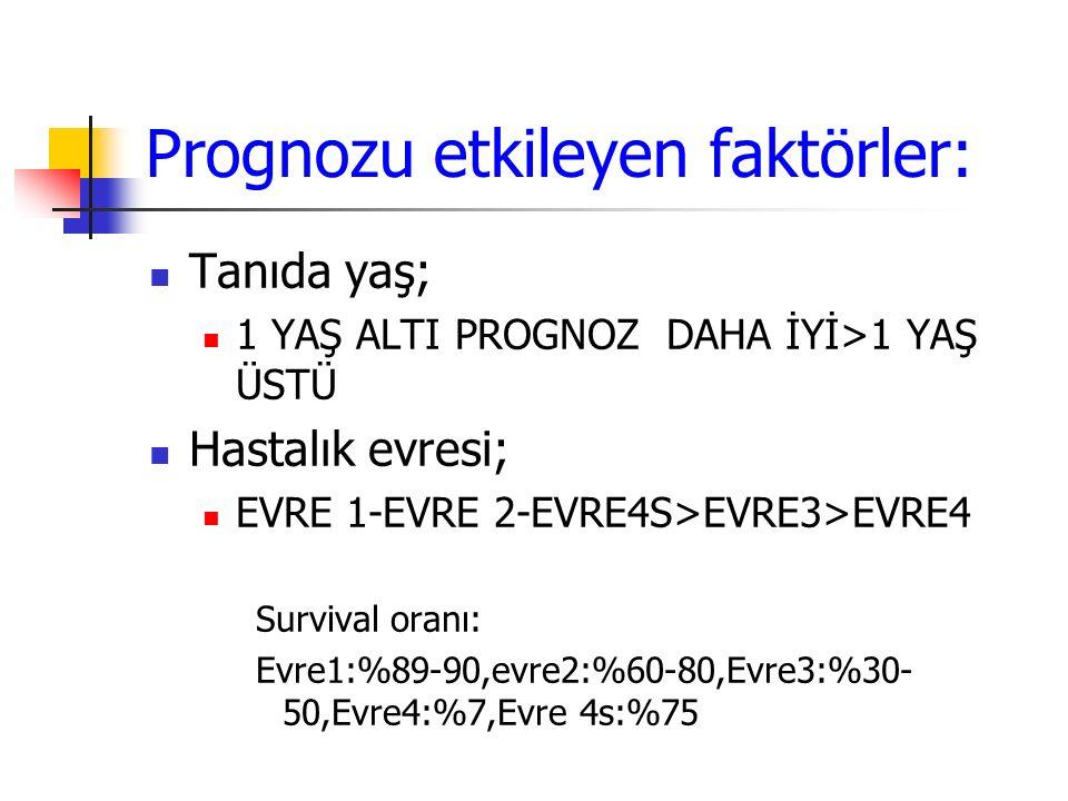 Prognozu etkileyen faktörler: Tanıda yaş; 1 YAŞ ALTI PROGNOZ DAHA İYİ>1 YAŞ ÜSTÜ Hastalık evresi; EVRE 1-EVRE 2-EVRE4S>EVRE3>EVRE4 Survival oranı: Evr