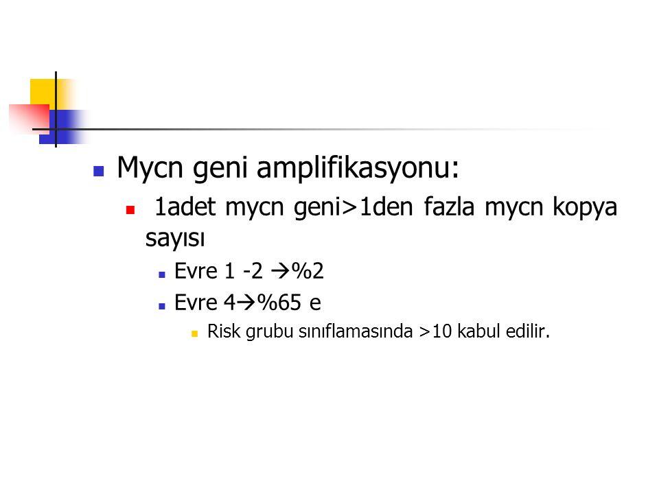 Mycn geni amplifikasyonu: 1adet mycn geni>1den fazla mycn kopya sayısı Evre 1 -2  %2 Evre 4  %65 e Risk grubu sınıflamasında >10 kabul edilir.