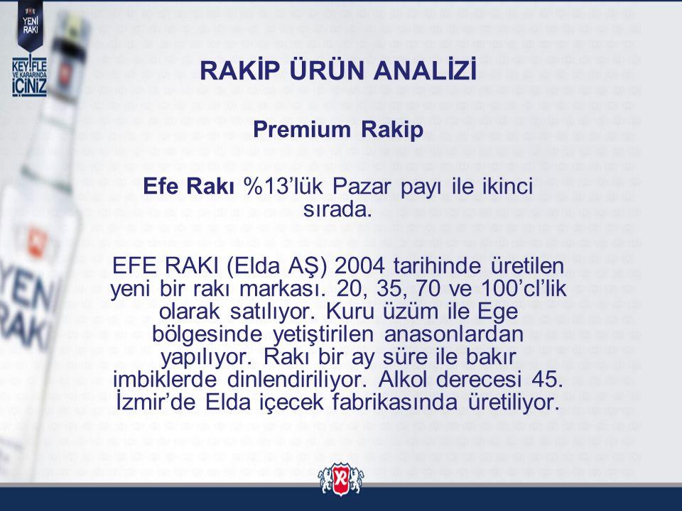 RAKİP ÜRÜN ANALİZİ Premium Rakip Efe Rakı %13'lük Pazar payı ile ikinci sırada. EFE RAKI (Elda AŞ) 2004 tarihinde üretilen yeni bir rakı markası. 20,