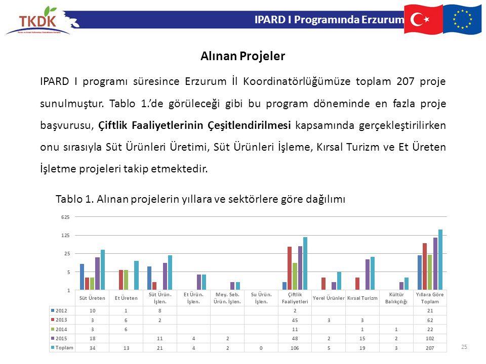 IPARD I Programında Erzurum IPARD I programı süresince Erzurum İl Koordinatörlüğümüze toplam 207 proje sunulmuştur. Tablo 1.'de görüleceği gibi bu pro