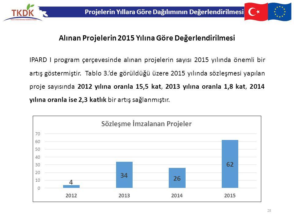 Projelerin Yıllara Göre Dağılımının Değerlendirilmesi IPARD I program çerçevesinde alınan projelerin sayısı 2015 yılında önemli bir artış göstermiştir