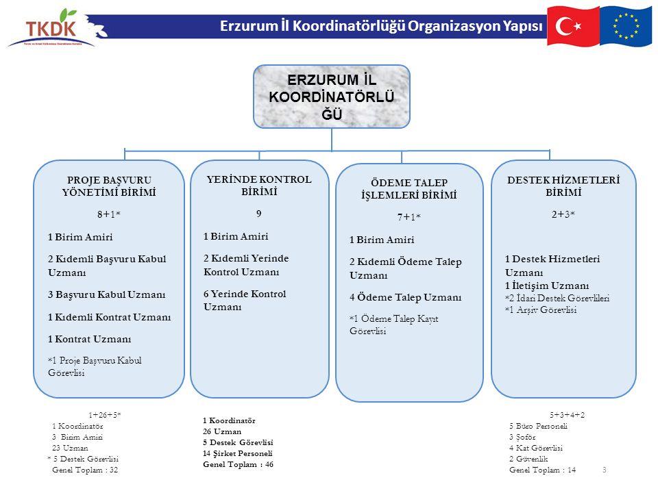 Erzurum İl Koordinatörlüğü Organizasyon Yapısı ERZURUM İL KOORDİNATÖRLÜ ĞÜ PROJE BAŞVURU YÖNETİMİ BİRİMİ 8+1* 1 Birim Amiri 2 Kıdemli Başvuru Kabul Uz