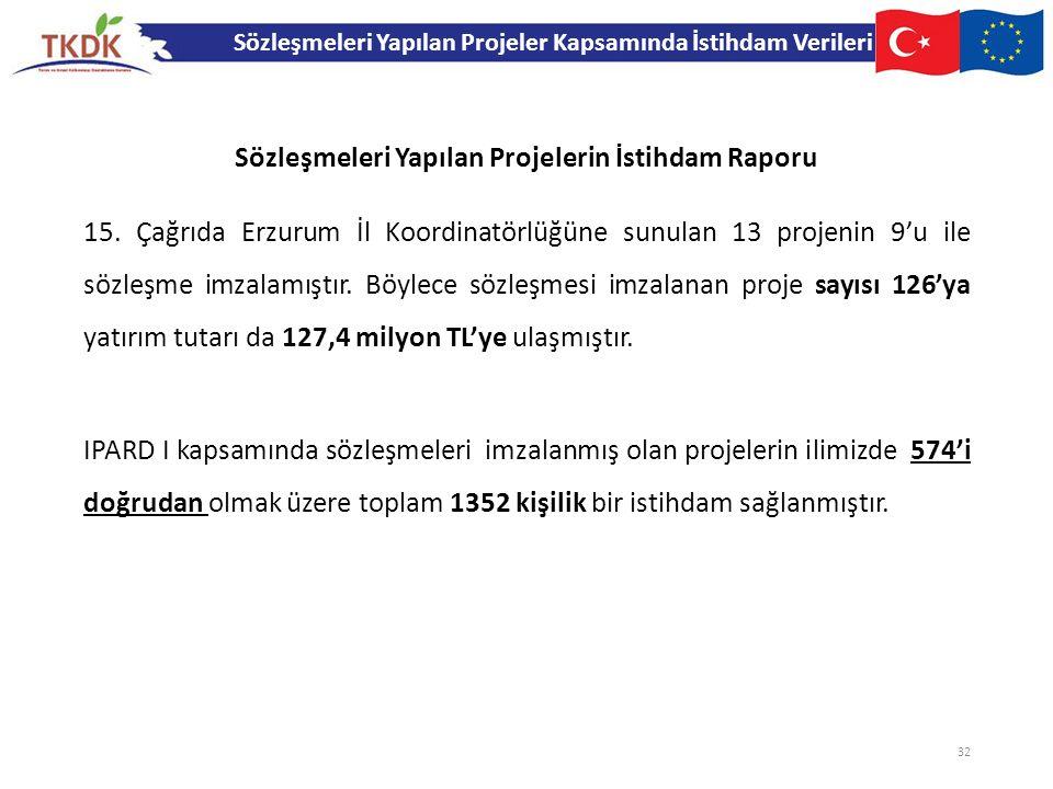 15. Çağrıda Erzurum İl Koordinatörlüğüne sunulan 13 projenin 9'u ile sözleşme imzalamıştır. Böylece sözleşmesi imzalanan proje sayısı 126'ya yatırım t