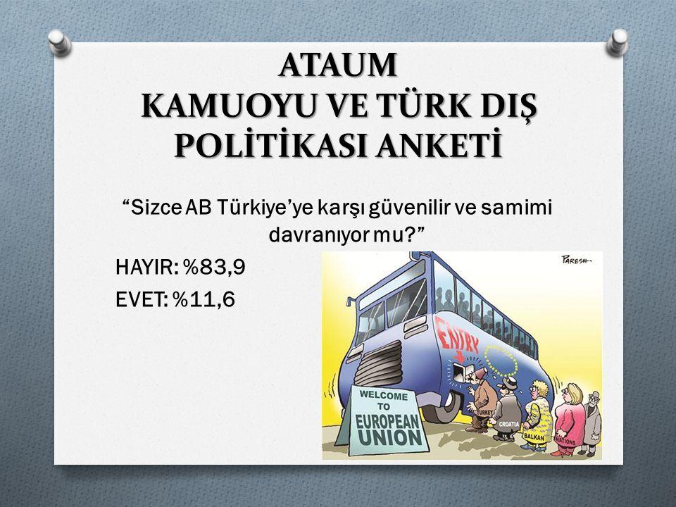 Sizce AB Türkiye'ye karşı güvenilir ve samimi davranıyor mu? HAYIR: %83,9 EVET: %11,6 ATAUM KAMUOYU VE TÜRK DIŞ POLİTİKASI ANKETİ