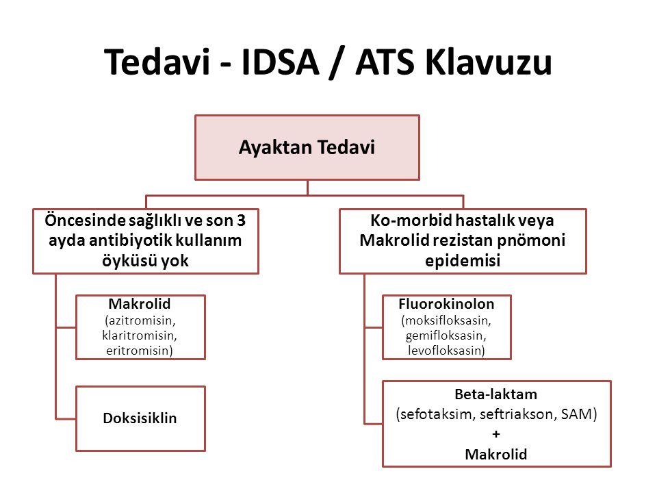 Tedavi - IDSA / ATS Klavuzu Ayaktan Tedavi Öncesinde sağlıklı ve son 3 ayda antibiyotik kullanım öyküsü yok Makrolid (azitromisin, klaritromisin, erit