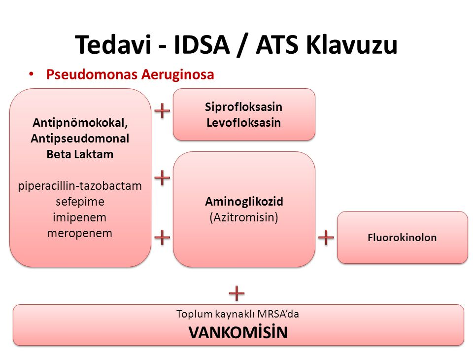 Tedavi - IDSA / ATS Klavuzu Pseudomonas Aeruginosa Antipnömokokal, Antipseudomonal Beta Laktam piperacillin-tazobactam sefepime imipenem meropenem Ant