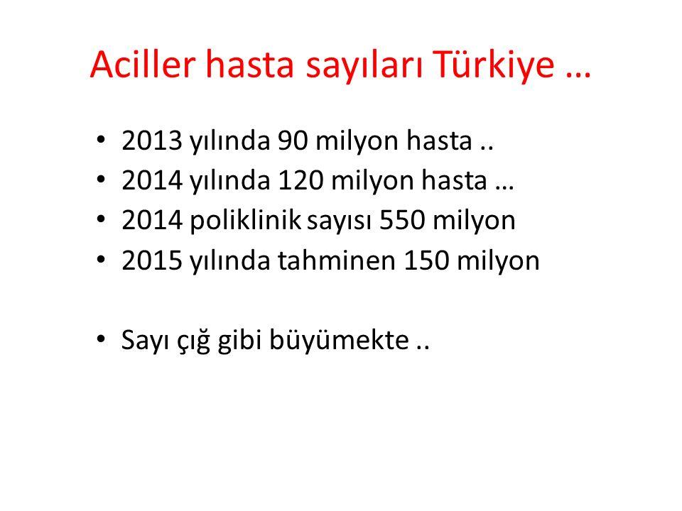 Aciller hasta sayıları Türkiye … 2013 yılında 90 milyon hasta..