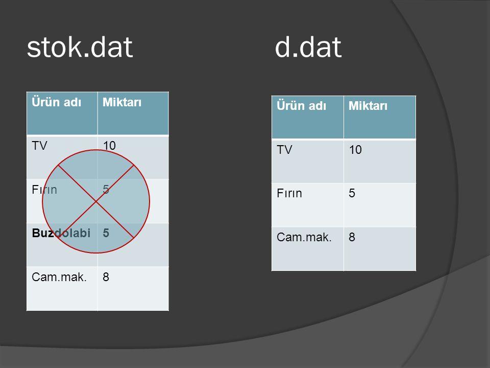 stok.dat d.dat Ürün adıMiktarı TV10 Fırın5 Buzdolabi5 Cam.mak.8 Ürün adıMiktarı TV10 Fırın5 Cam.mak.8