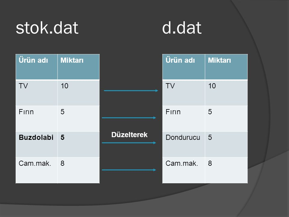 stok.dat d.dat Ürün adıMiktarı TV10 Fırın5 Buzdolabi5 Cam.mak.8 Ürün adıMiktarı TV10 Fırın5 Dondurucu5 Cam.mak.8 Düzelterek