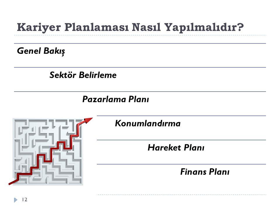 Kariyer Planlaması Nasıl Yapılmalıdır? Genel Bakış Sektör Belirleme Pazarlama Planı Konumlandırma Hareket Planı Finans Planı 12