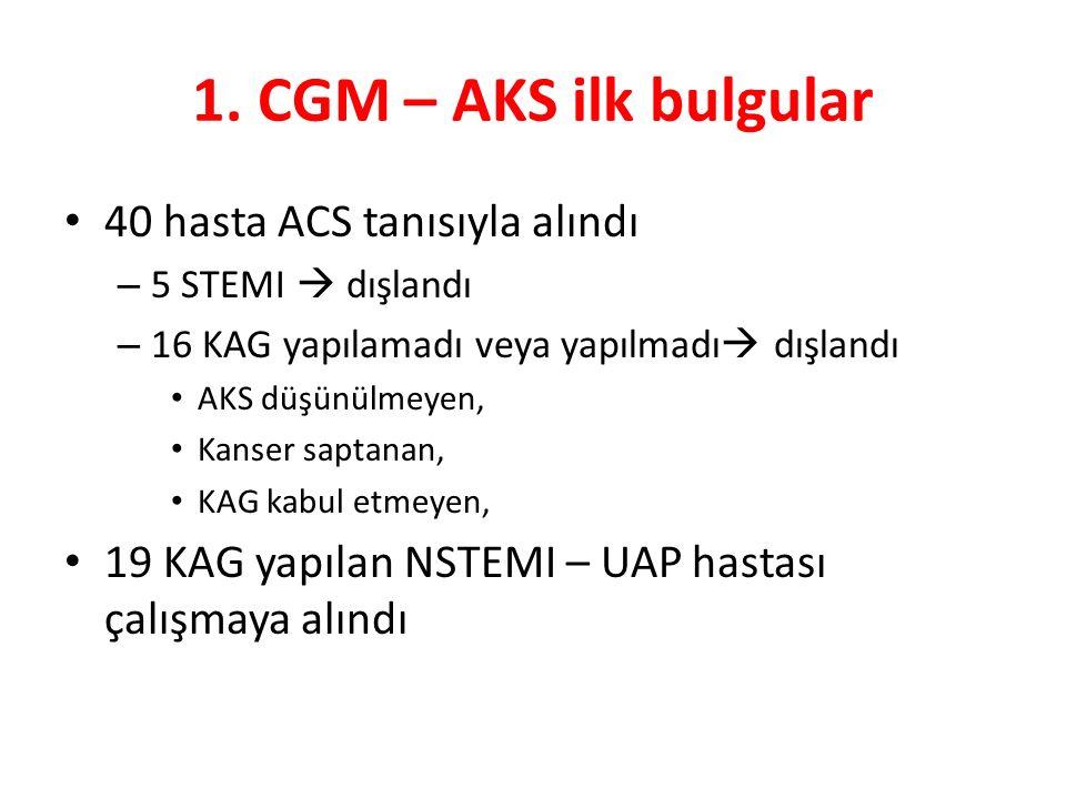 1. CGM – AKS ilk bulgular 40 hasta ACS tanısıyla alındı – 5 STEMI  dışlandı – 16 KAG yapılamadı veya yapılmadı  dışlandı AKS düşünülmeyen, Kanser sa