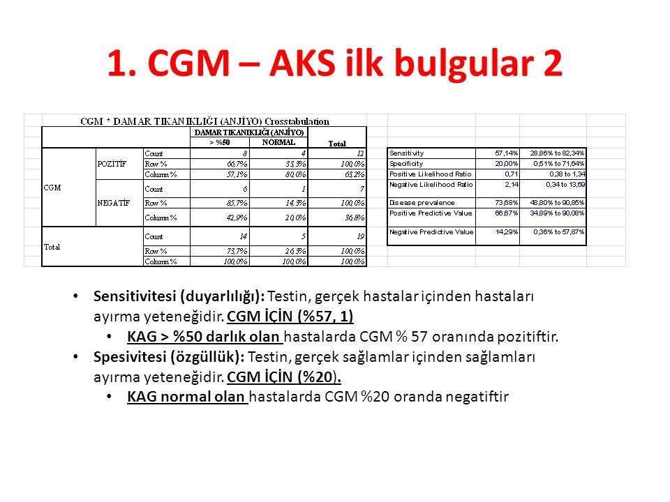 1. CGM – AKS ilk bulgular 2 Sensitivitesi (duyarlılığı): Testin, gerçek hastalar içinden hastaları ayırma yeteneğidir. CGM İÇİN (%57, 1) KAG > %50 dar