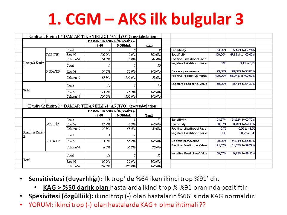 1. CGM – AKS ilk bulgular 3 Sensitivitesi (duyarlılığı): ilk trop' de %64 iken ikinci trop %91' dir. KAG > %50 darlık olan hastalarda ikinci trop % %9